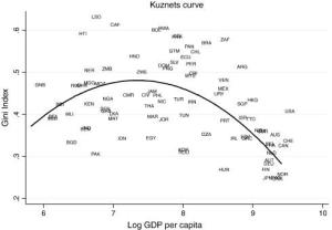 China -  a country example of the Kuznets Curve in the making?